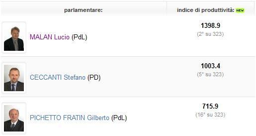 Lucio Malan_elezioni 2013_classifica Piemonte OpenPolis