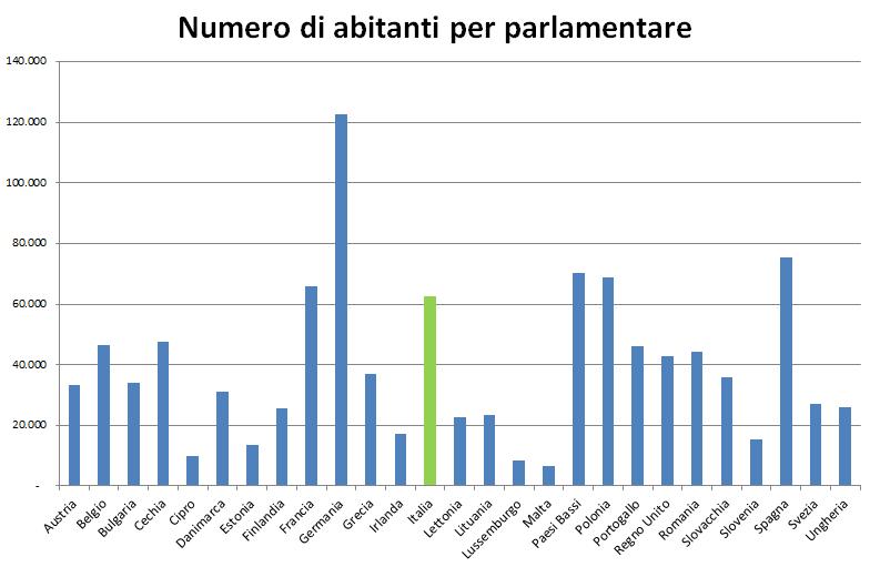 costi dei parlamentari la verit e le menzogne della