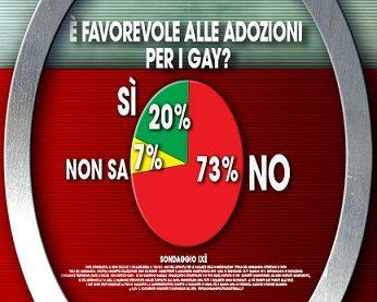 Minori_sondaggio adozioni gay