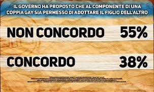 UNIONI CIVILI, MALAN, (FI): STEPCHILD ADOPTION CONTRO POPOLO SOVRANO