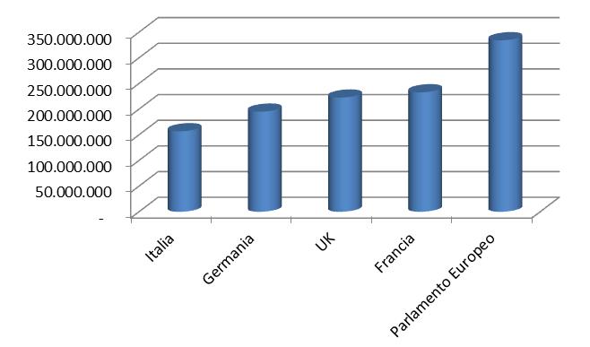 Costi dei parlamentari la verit e le menzogne della for Numero deputati italiani