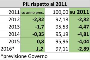 PIL 2016