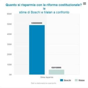Riforma costituzionale_Cifre Boschi Malan a confronto