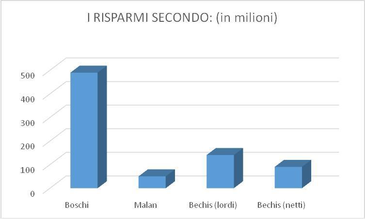 Grafico 1_Risparmi secondo Boschi_Bechis_Malan