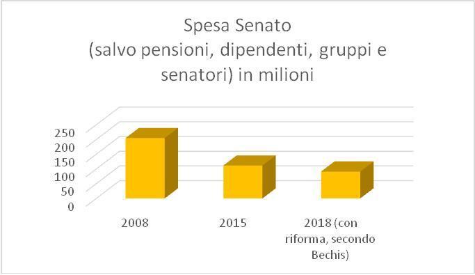 Grafico 2_Spesa Senato 2008_2018